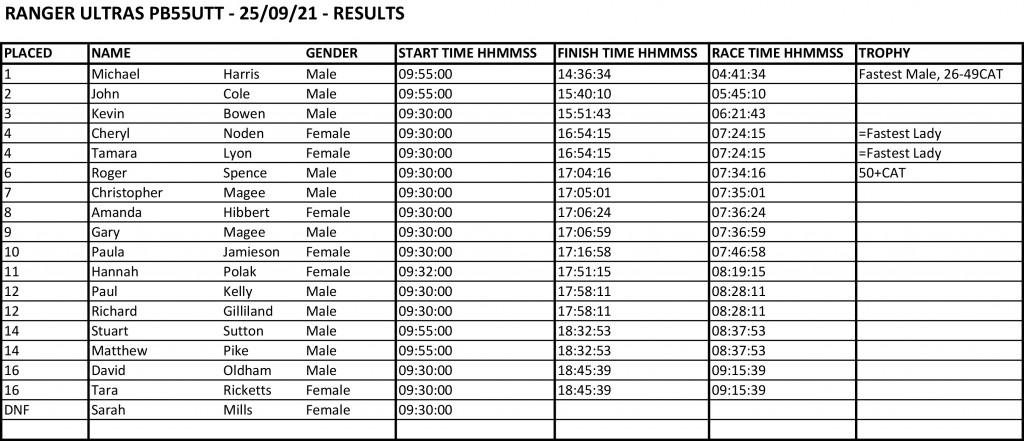 participant list 20210924_103833